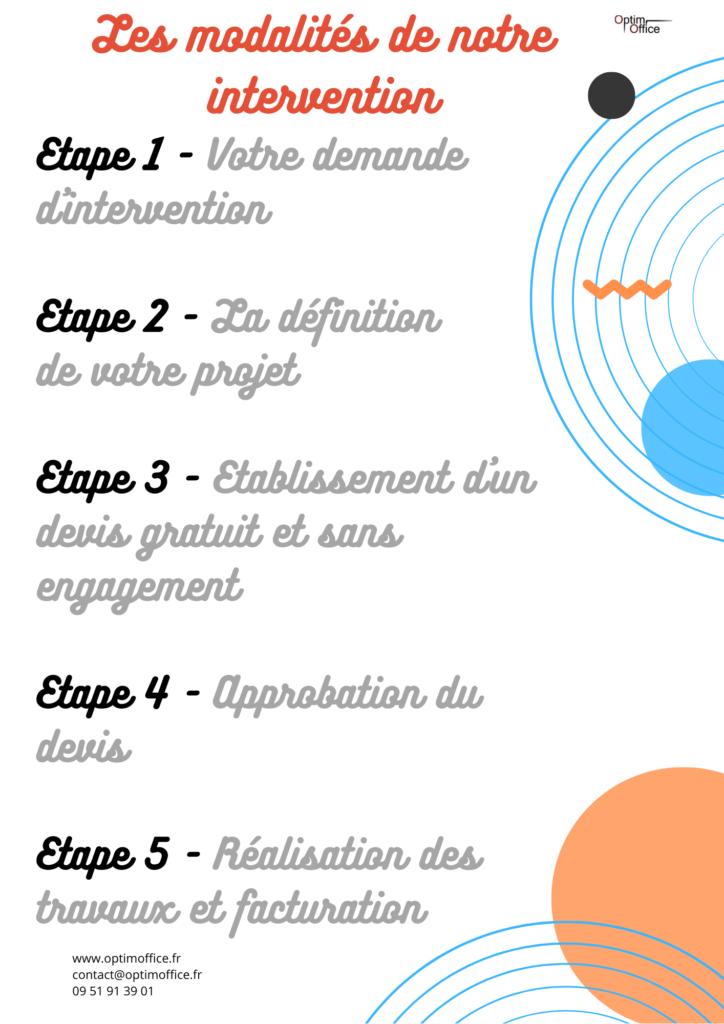 Société d'externalisation administrative: Optim Office