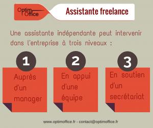 Assistante freelance Paris : les 3 configurations d'intervention en entreprise
