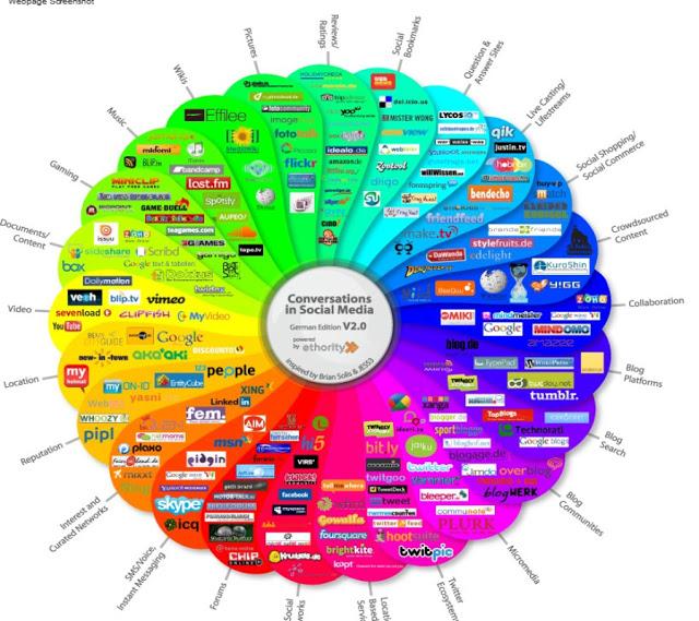 assistant virtuel réseaux sociaux