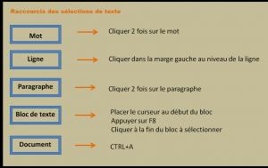 Comment sélectionner rapidement du texte dans Word en utilisant les raccourcis clavier